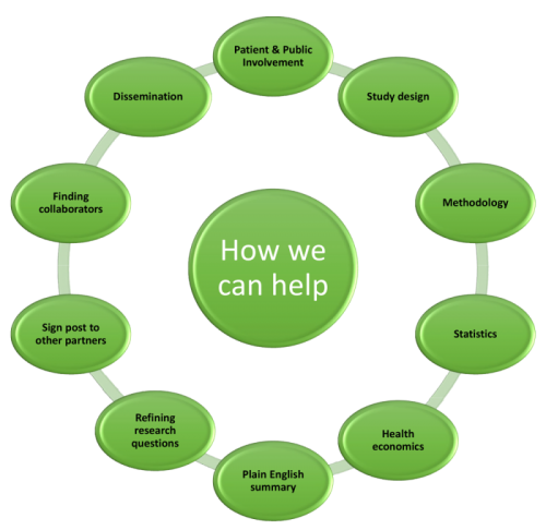 Diagram outlining how we can help