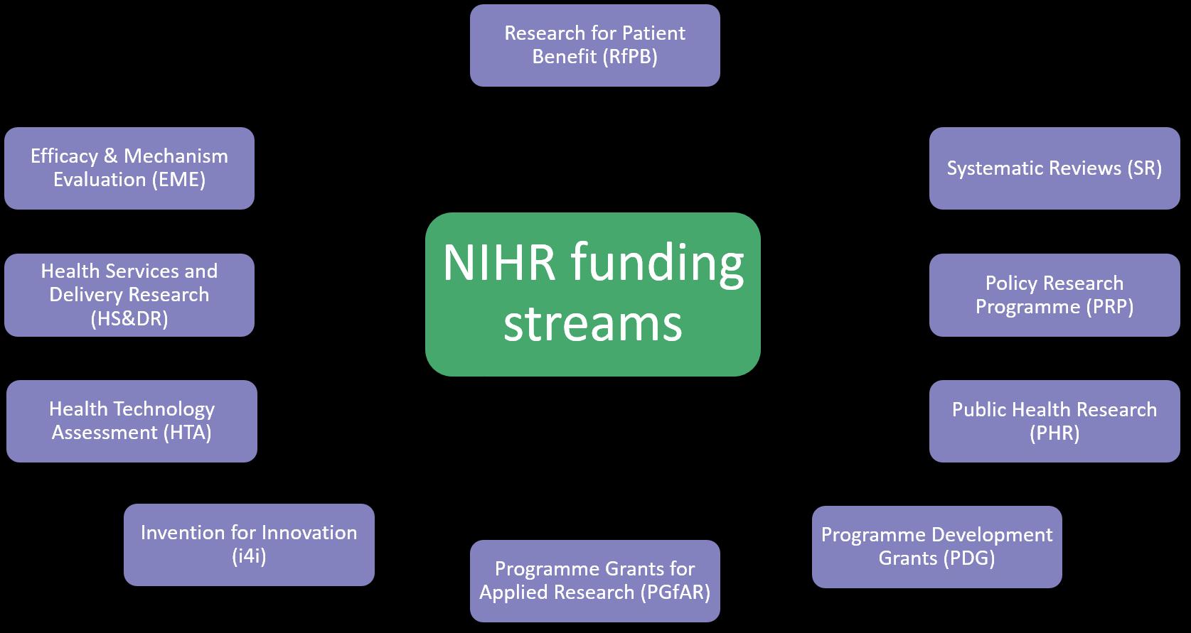 Funding map